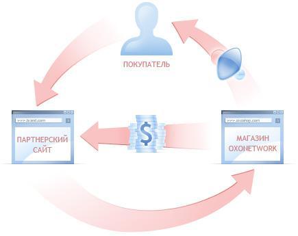 partnerka - Заработок на партнерских программах.