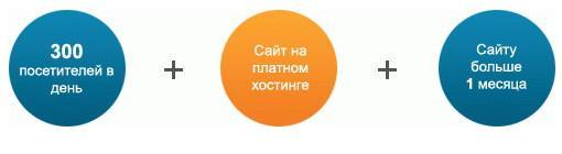 центр партнеров Рекламной Сети Яндекса Profit-partner
