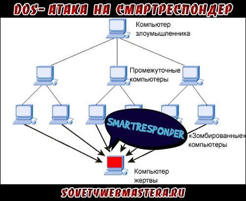 DOS-атака на Смартреспондер