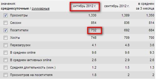 Посетители Советы веб-мастера