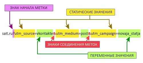 utm-metki-3
