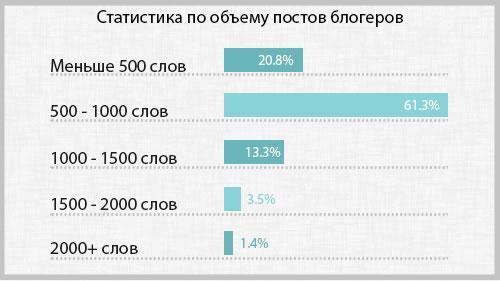 statistika-po-ob#emu-postov-blogerov