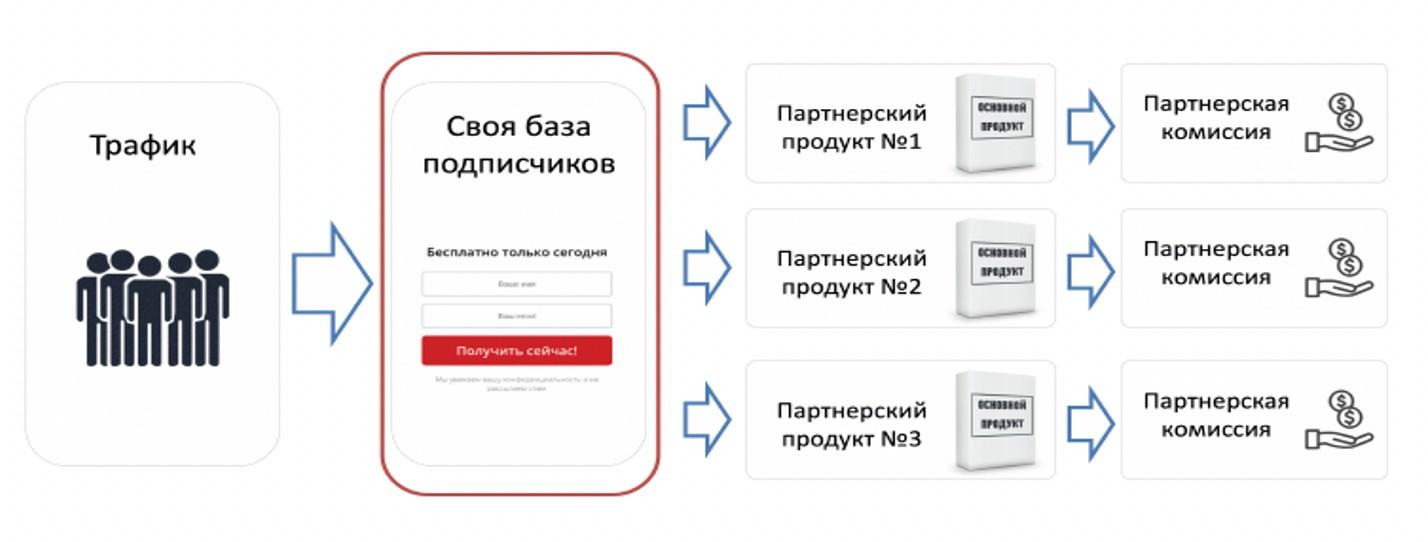 2020 12 07 19 09 45 - Схемы партнерских продаж